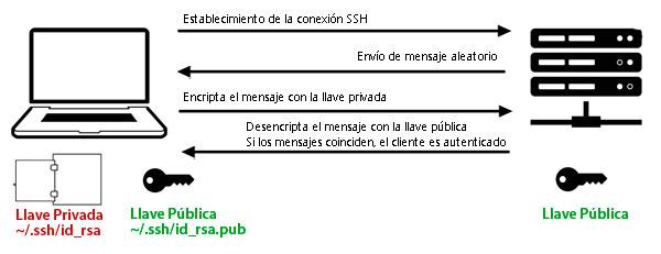 Establecimiento de conexión por llaves SSH
