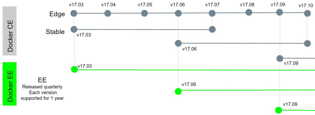 Ciclo de vida de actualizaciones de Docker